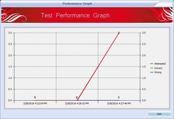 Exam Simulator performance graph